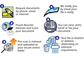 Pouch Records Management scanning process
