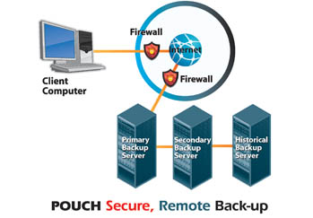 Pouch Records Management data secuity diagram.