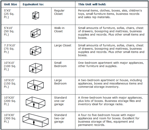 Use Safe Storage's storage unit size guide for your storage needs